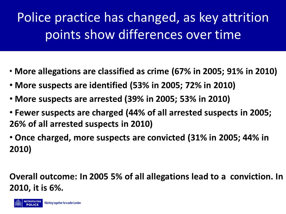 Police practice has changed, as key attrition points show differences over time