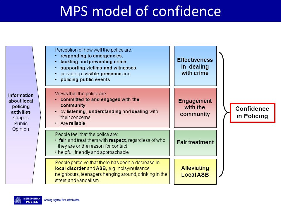 MPS model of confidence