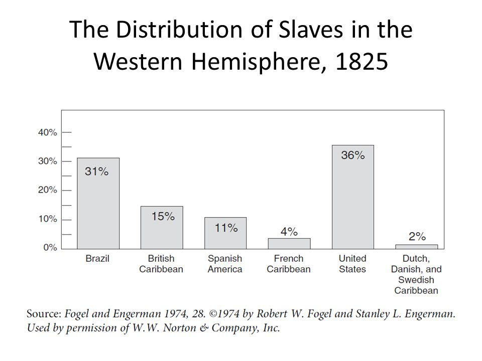 The Distribution of Slaves in the Western Hemisphere, 1825