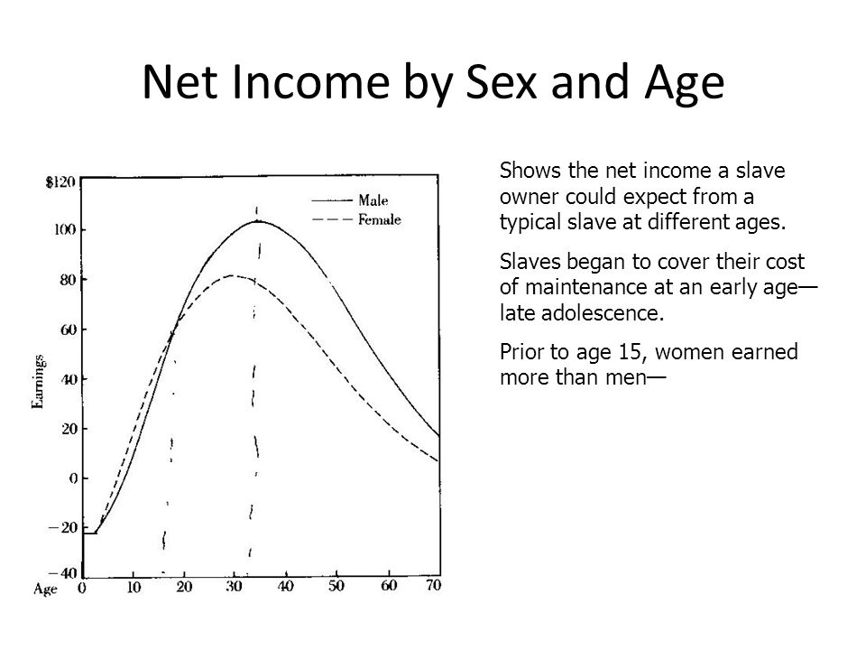 Net Income by Sex and Age