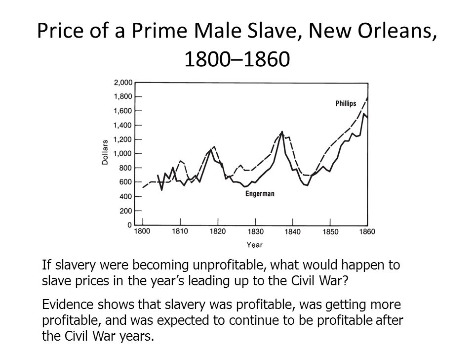 Price of a Prime Male Slave, New Orleans, 1800–1860