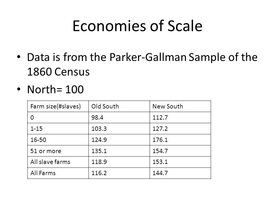 Economies of Scale Data is from the Parker-Gallman Sample of the 1860 Census. North= 100. Farm size(#slaves)
