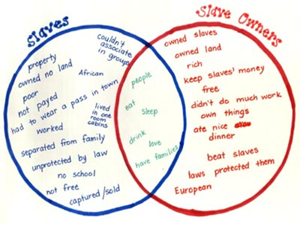 Compare/Contrast Slaves/Owners