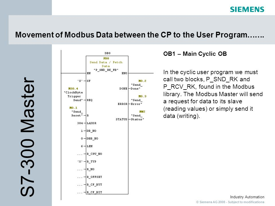 Movement of Modbus Data between the CP to the User Program…….