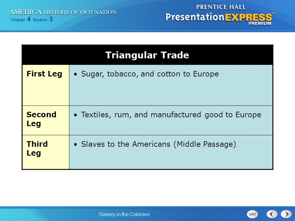 Triangular Trade First Leg Sugar, tobacco, and cotton to Europe