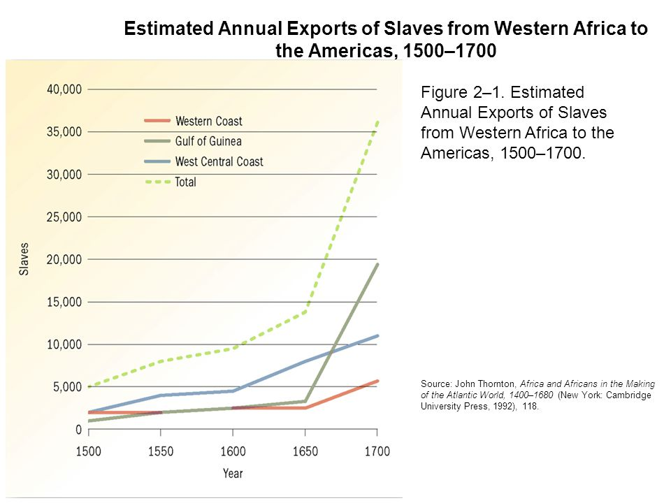 Estimated Annual Exports of Slaves from Western Africa to the Americas, 1500–1700