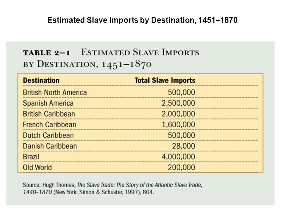 Estimated Slave Imports by Destination, 1451–1870