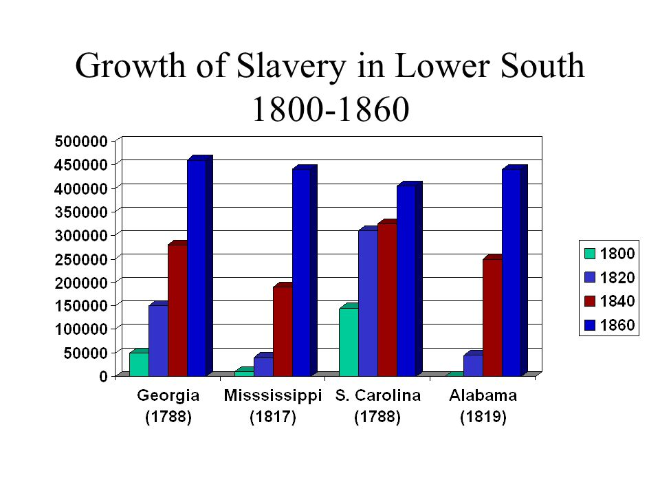 Growth of Slavery in Lower South 1800-1860