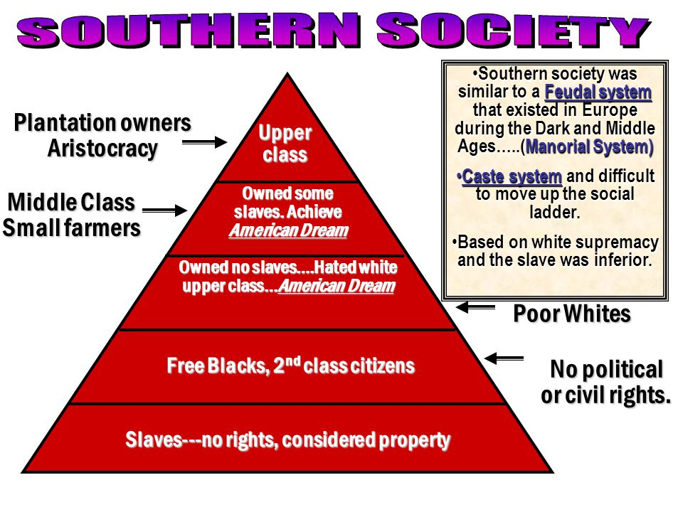 SOUTHERN SOCIETY Plantation owners Aristocracy