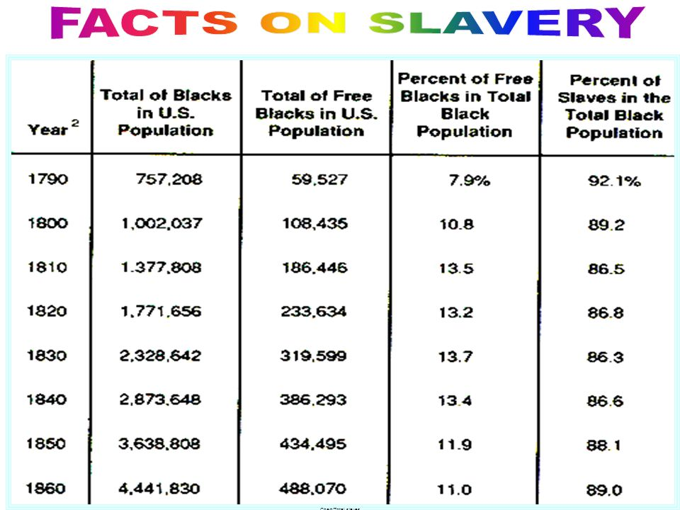 FACTS ON SLAVERY Chart/Total slaves