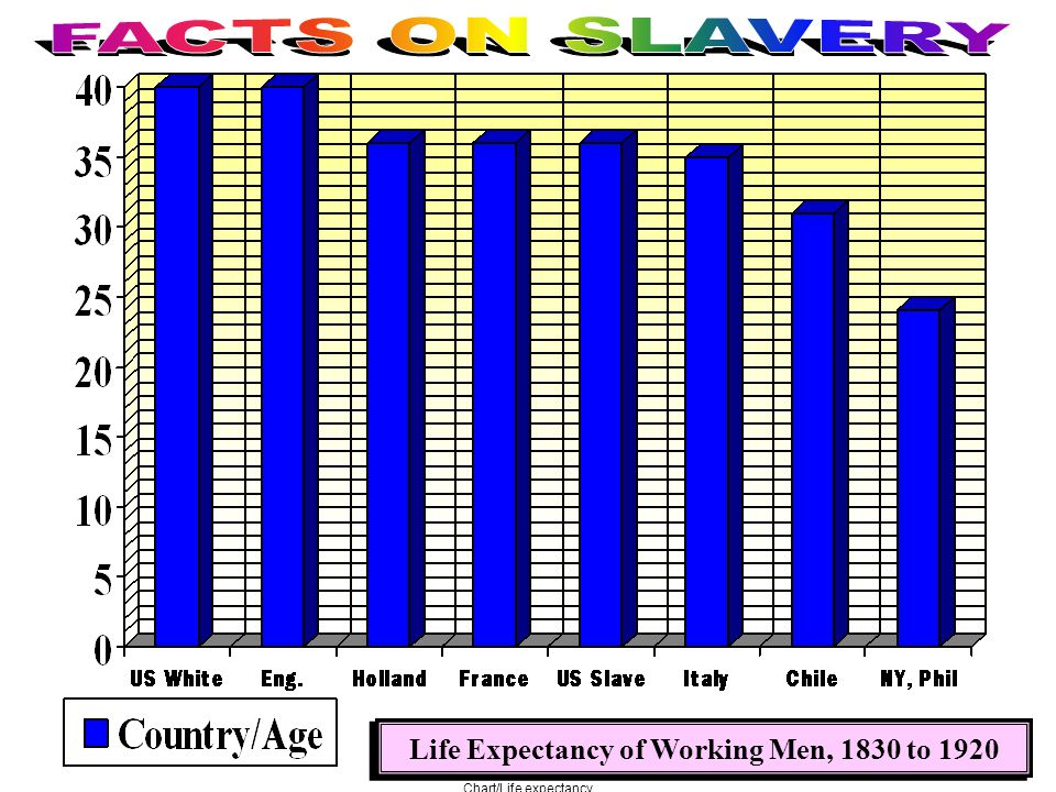 Chart/Life expectancy
