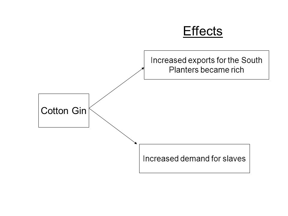 Effects Cotton Gin Increased exports for the South