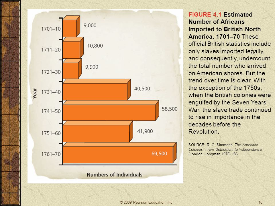 FIGURE 4.1 Estimated Number of Africans Imported to British North America, 1701–70 These official British statistics include only slaves imported legally, and consequently, undercount the total number who arrived on American shores. But the trend over time is clear. With the exception of the 1750s, when the British colonies were engulfed by the Seven Years' War, the slave trade continued to rise in importance in the decades before the Revolution.