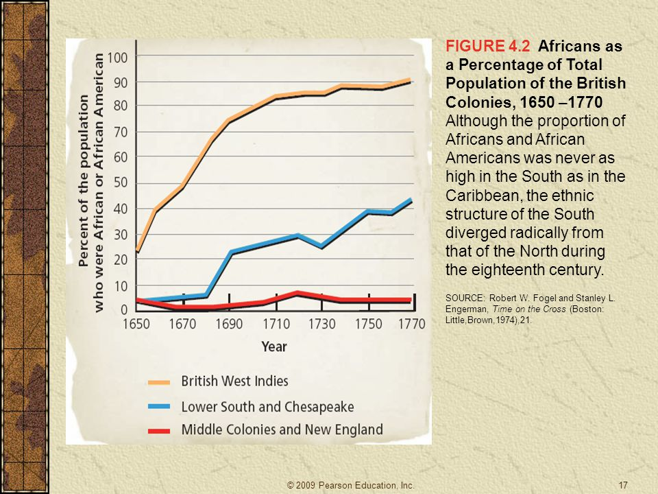 FIGURE 4.2 Africans as a Percentage of Total Population of the British Colonies, 1650 –1770 Although the proportion of Africans and African Americans was never as high in the South as in the Caribbean, the ethnic structure of the South diverged radically from that of the North during the eighteenth century.