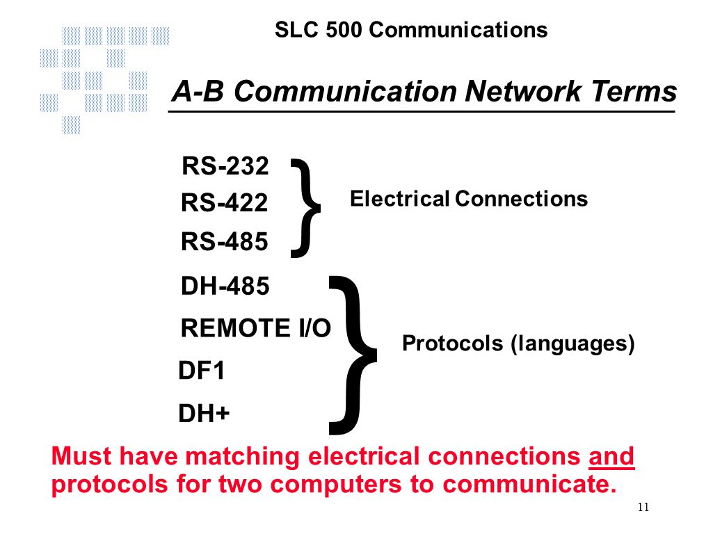 A-B Communication Network Terms