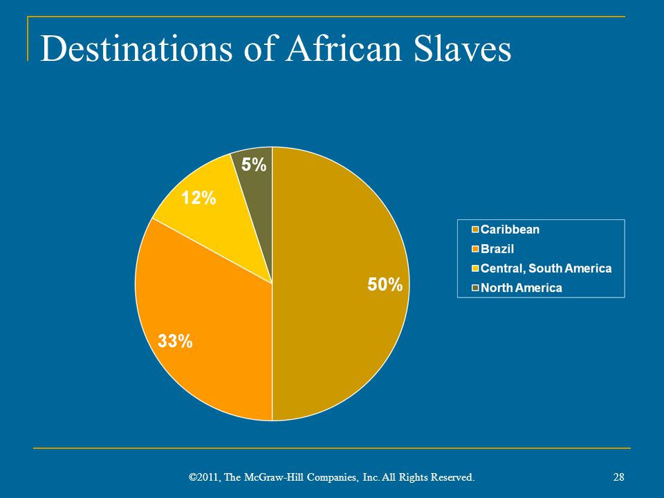 Destinations of African Slaves