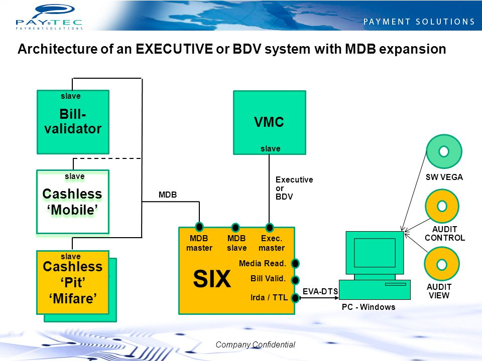 SIX Architecture of an EXECUTIVE or BDV system with MDB expansion