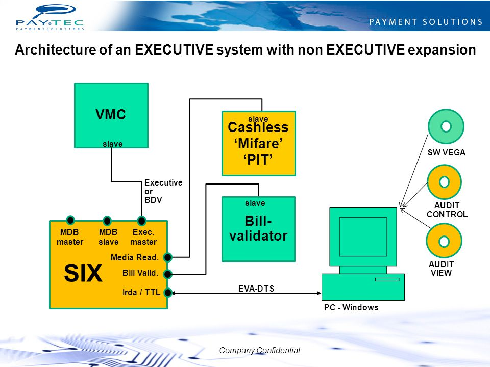 SIX Architecture of an EXECUTIVE system with non EXECUTIVE expansion