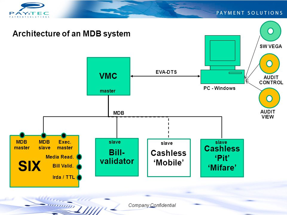 SIX Architecture of an MDB system VMC Cashless Bill-validator Cashless