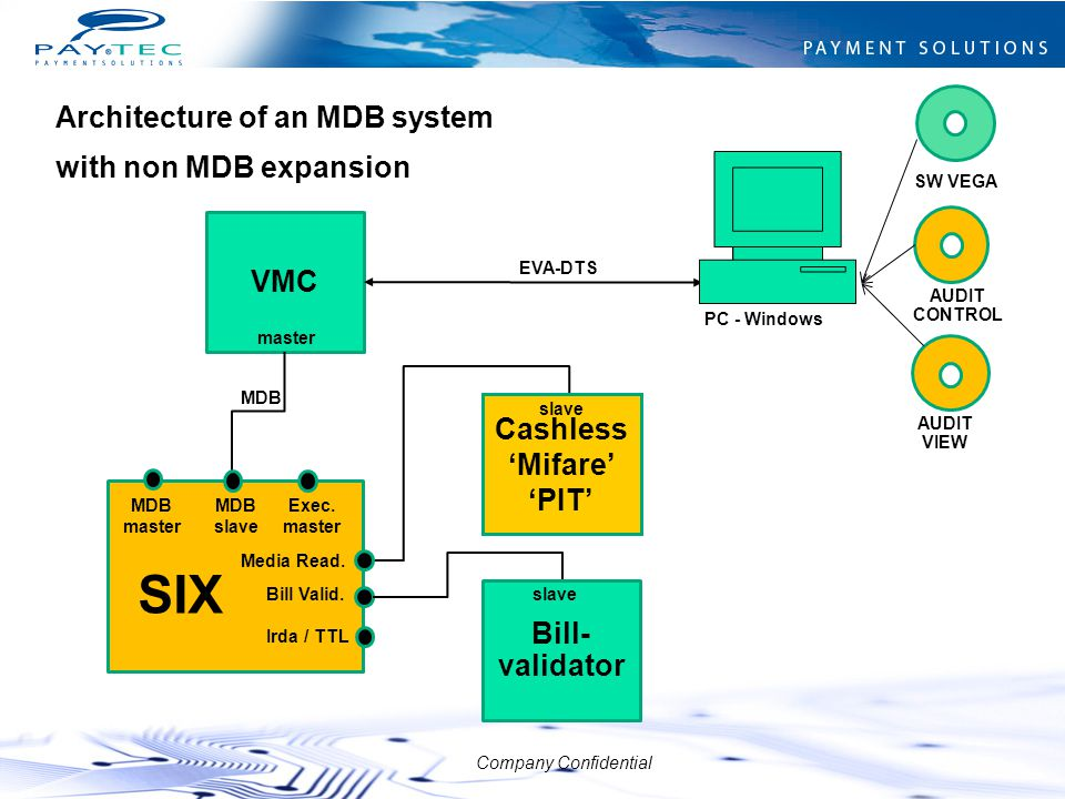 SIX Architecture of an MDB system with non MDB expansion VMC Cashless