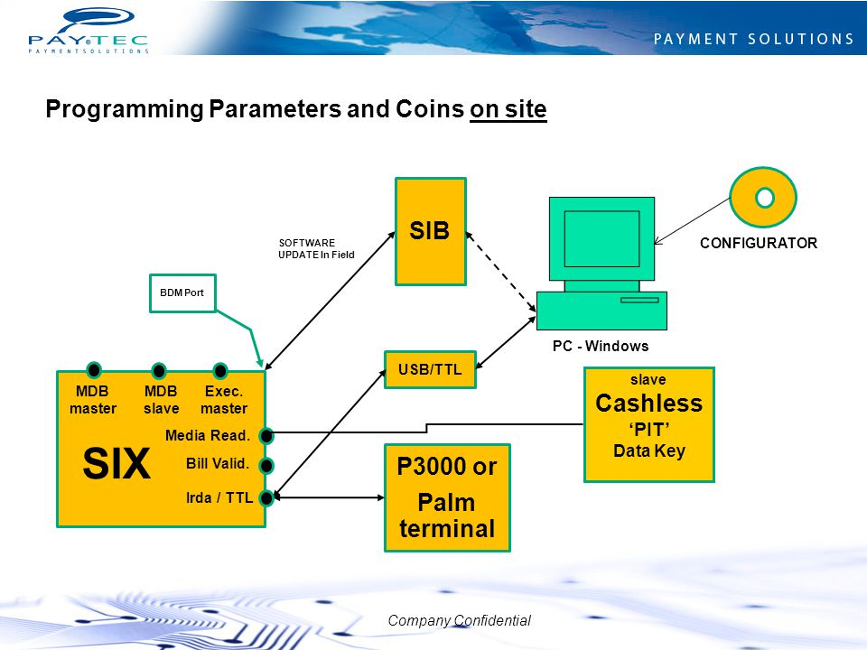 SIX Programming Parameters and Coins on site SIB Cashless P3000 or