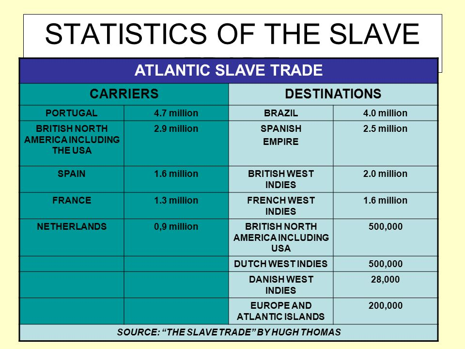 STATISTICS OF THE SLAVE TRADE