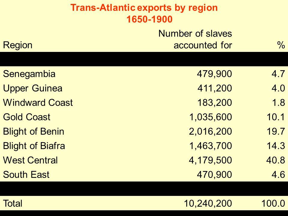 Trans-Atlantic exports by region 1650-1900