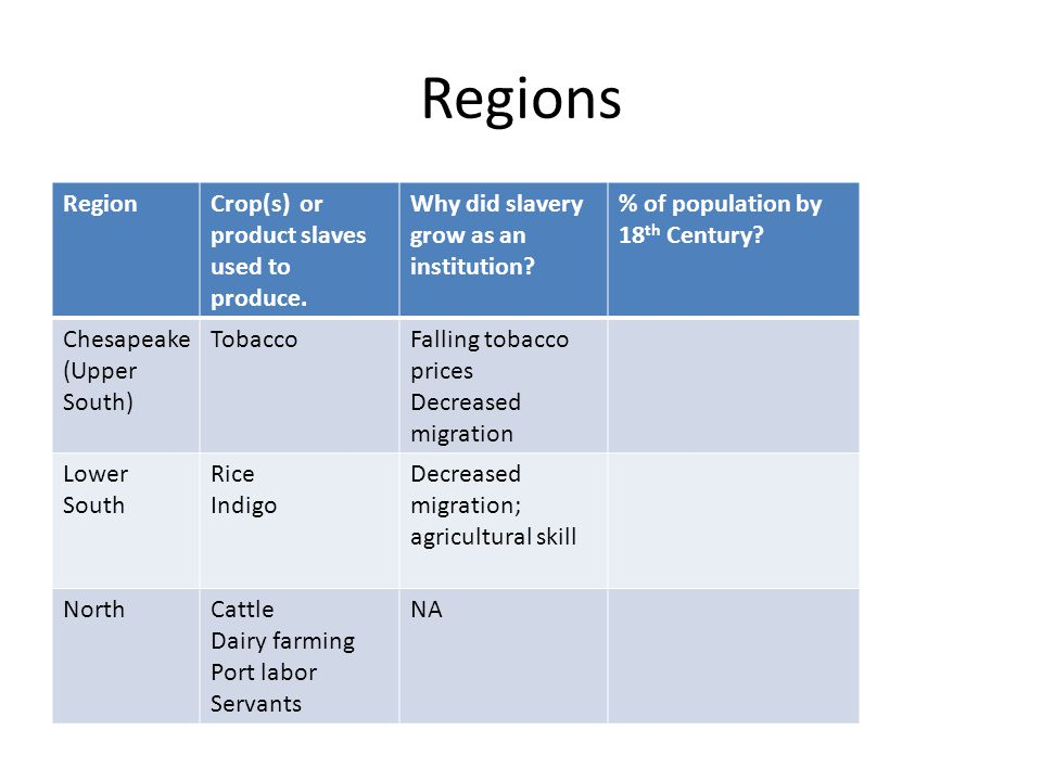 Regions Region Crop(s) or product slaves used to produce.