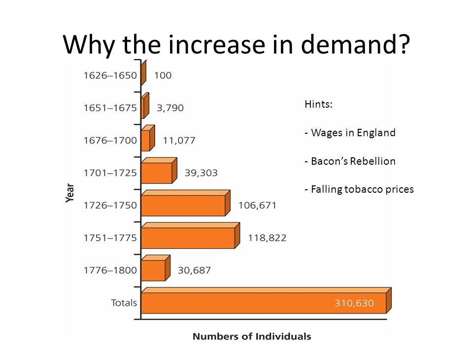 Why the increase in demand