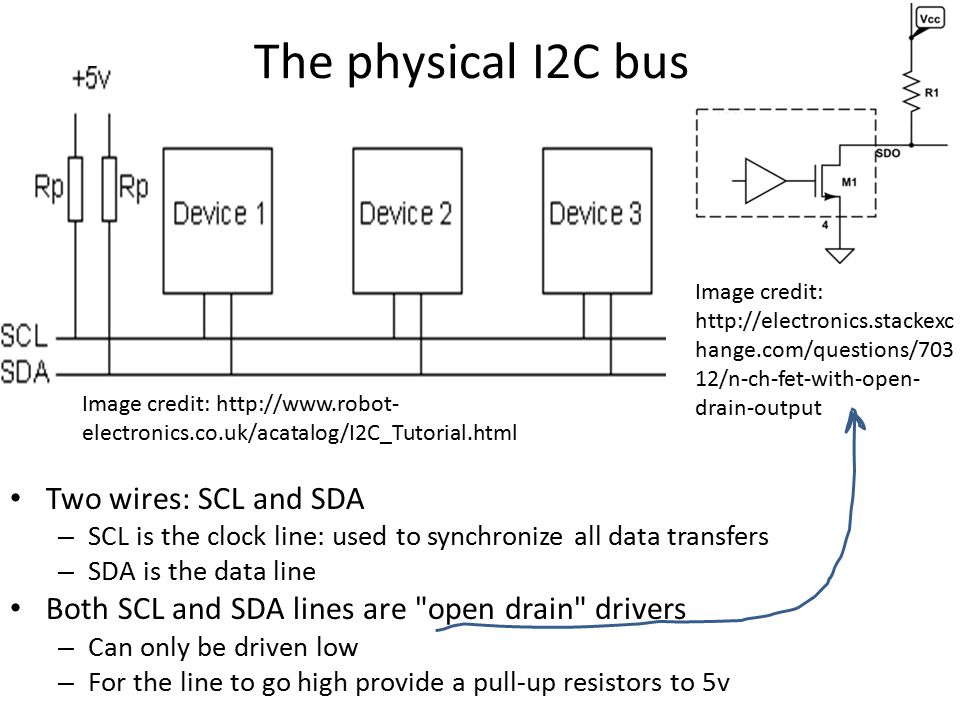 The physical I2C bus Two wires: SCL and SDA