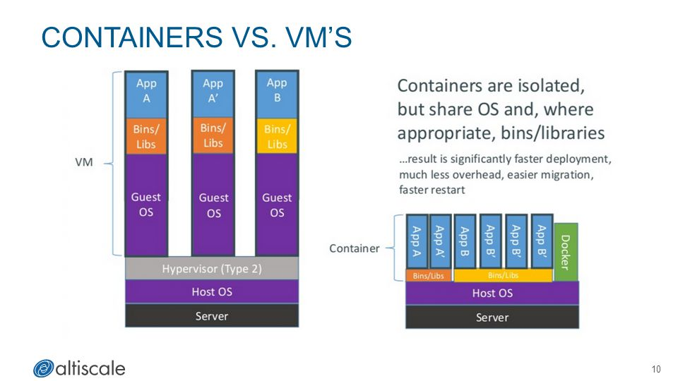 Containers vs. vm'S