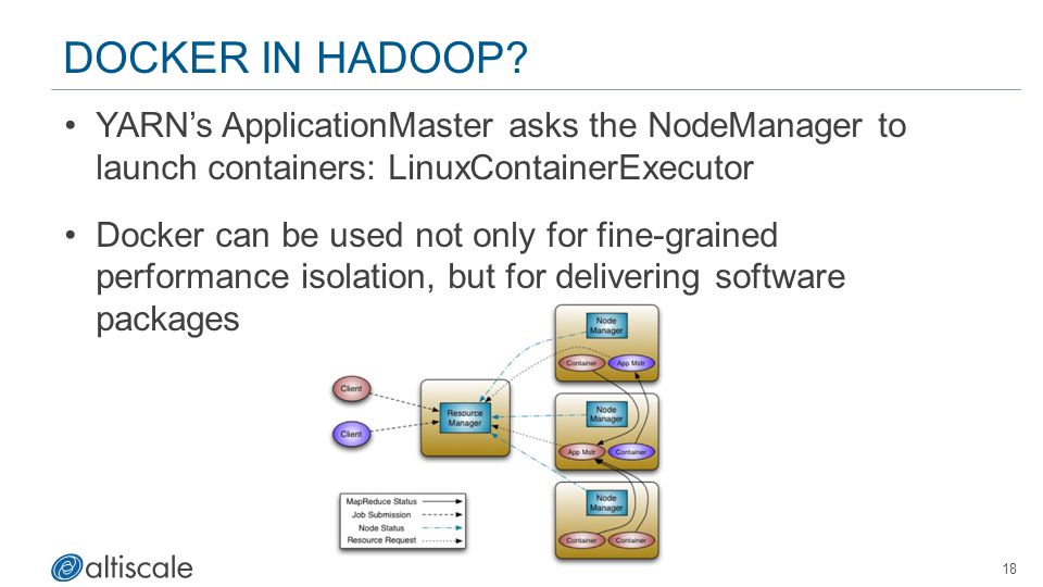 Docker in Hadoop YARN's ApplicationMaster asks the NodeManager to launch containers: LinuxContainerExecutor.