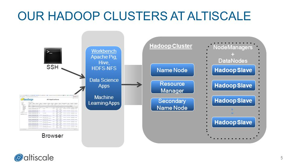 Our Hadoop Clusters at Altiscale