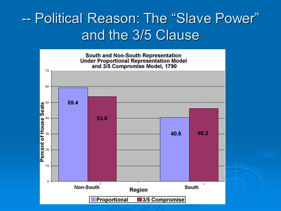 -- Political Reason: The Slave Power and the 3/5 Clause