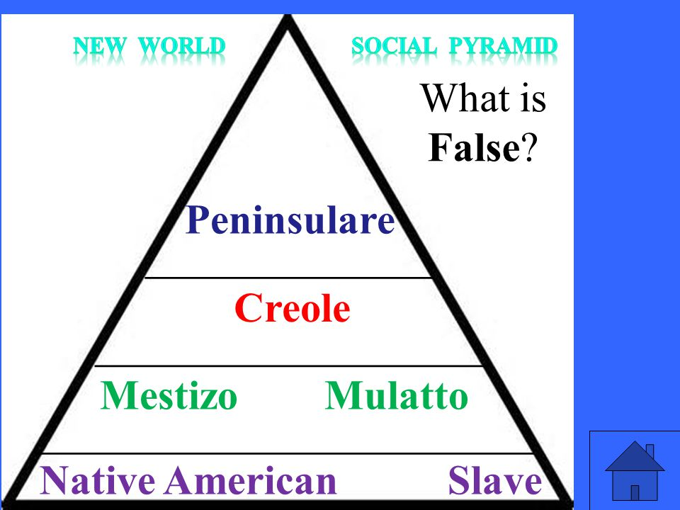 t What is False Peninsulare Creole Mestizo Mulatto
