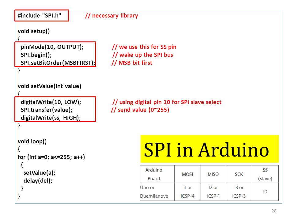 SPI in Arduino #include SPI.h // necessary library void setup() {