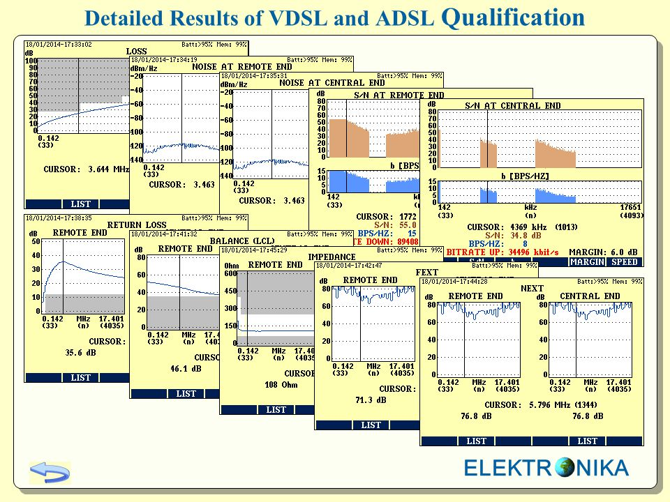Detailed Results of VDSL and ADSL Qualification