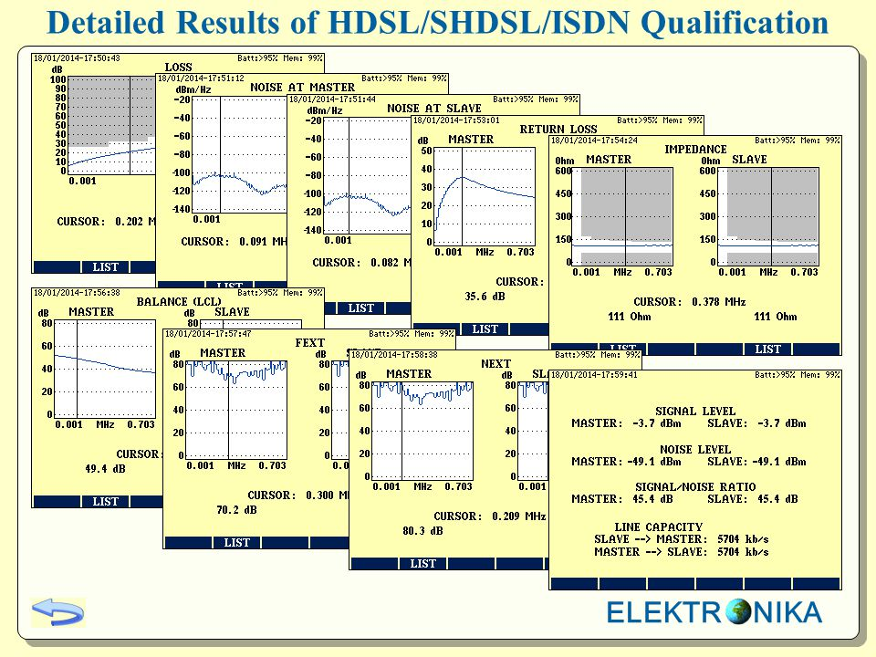 Detailed Results of HDSL/SHDSL/ISDN Qualification