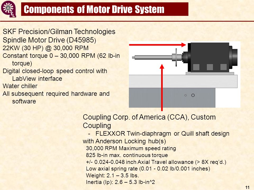 Components of Motor Drive System