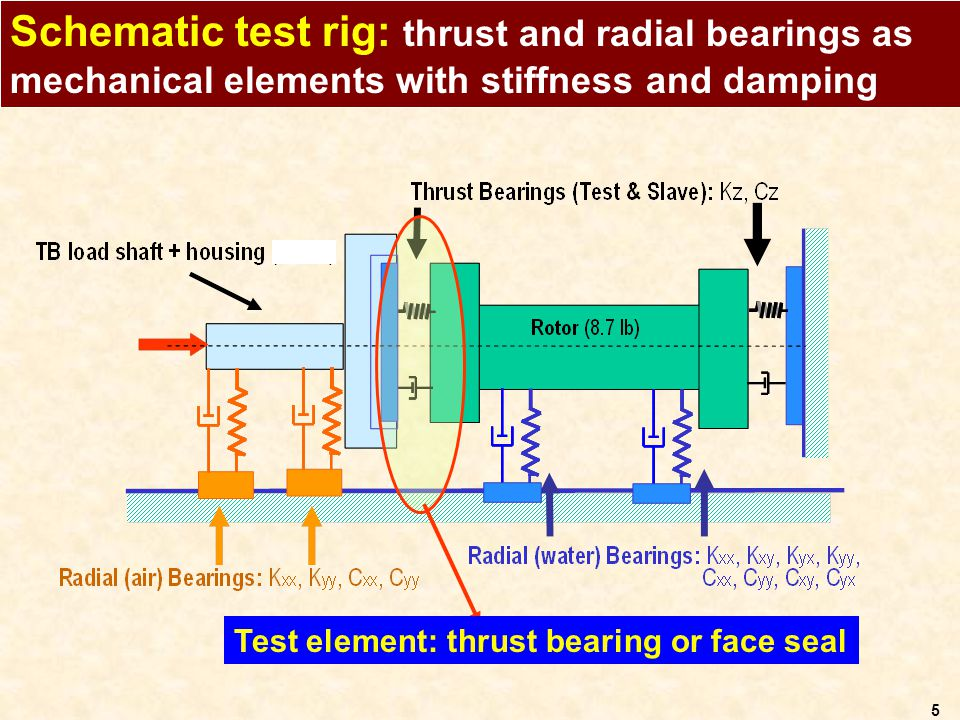 Schematic test rig: thrust and radial bearings as mechanical elements with stiffness and damping