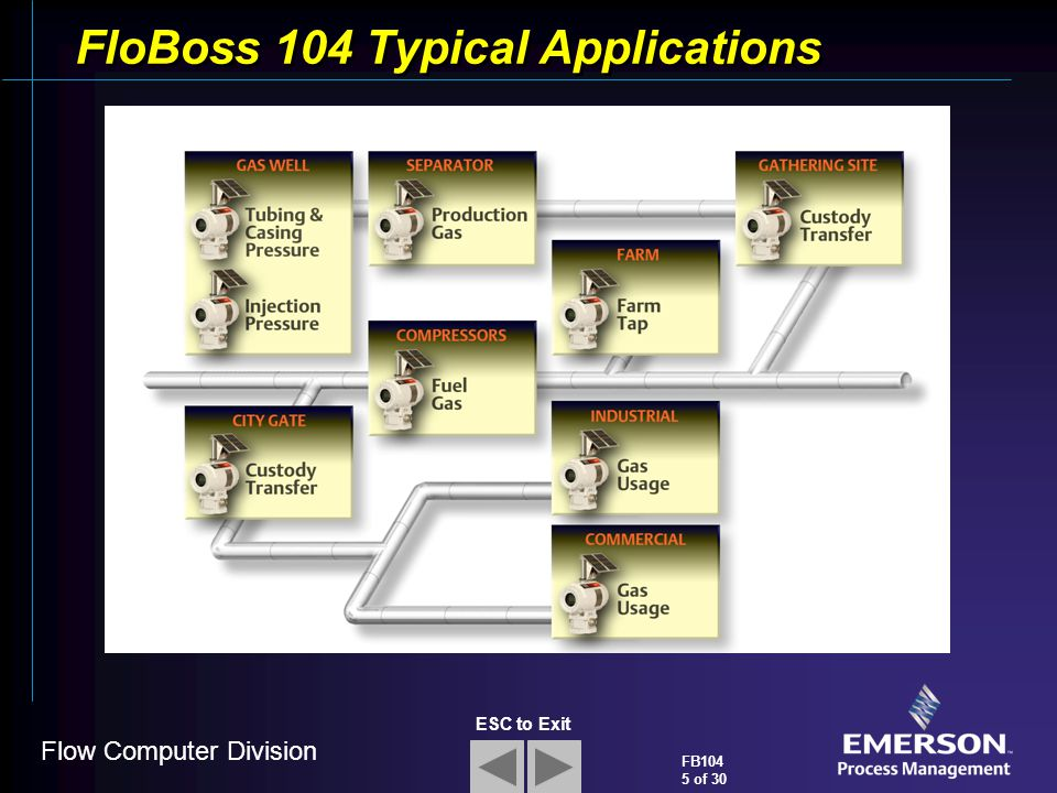 FloBoss 104 Typical Applications