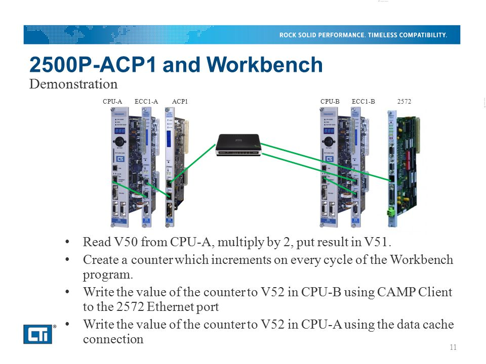 2500P-ACP1 and Workbench Demonstration
