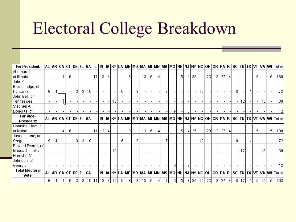 Electoral College Breakdown