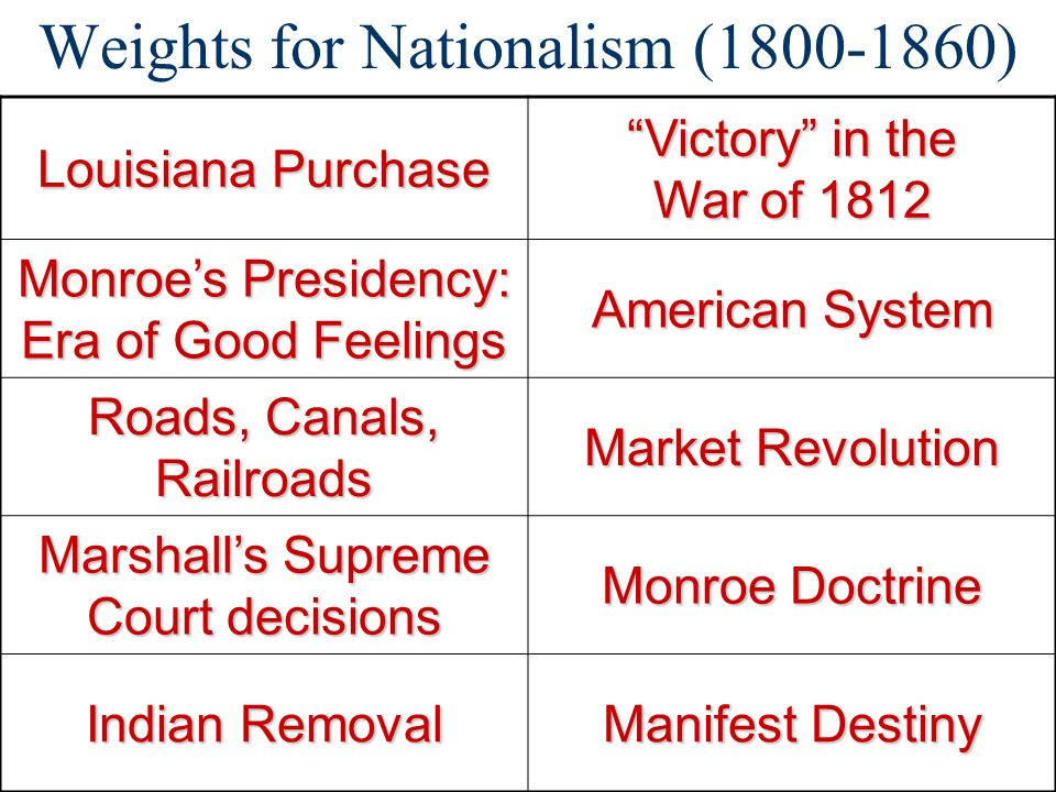 Weights for Nationalism (1800-1860)