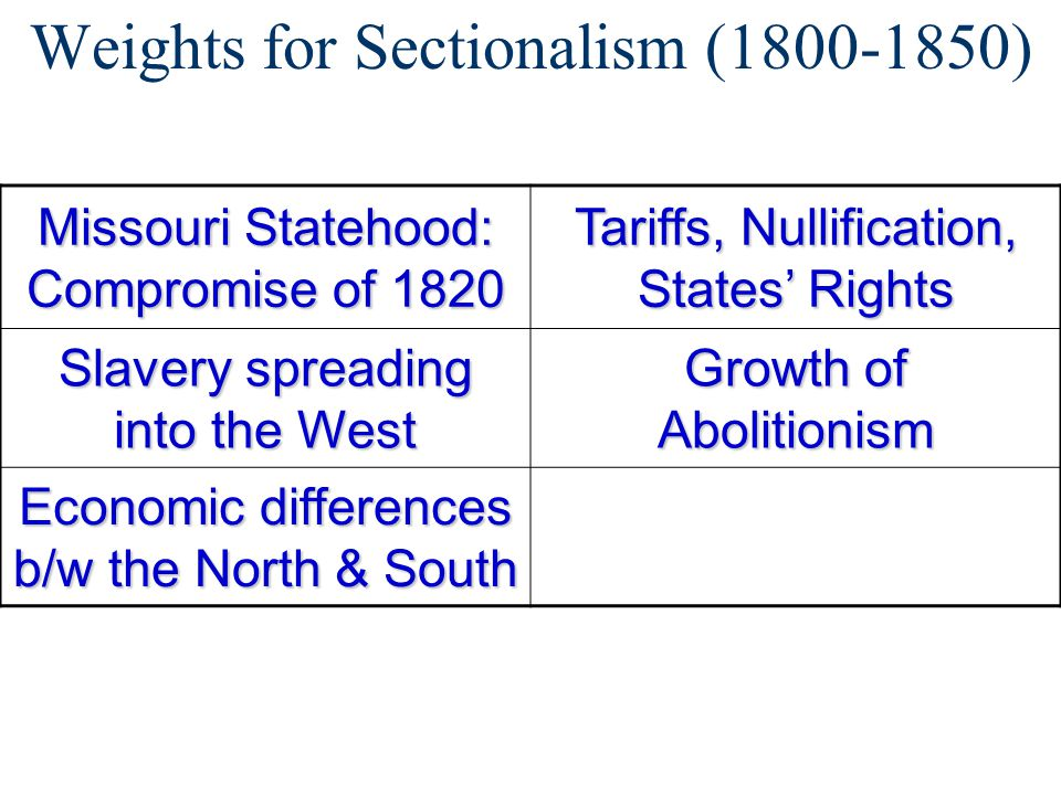 Weights for Sectionalism (1800-1850)
