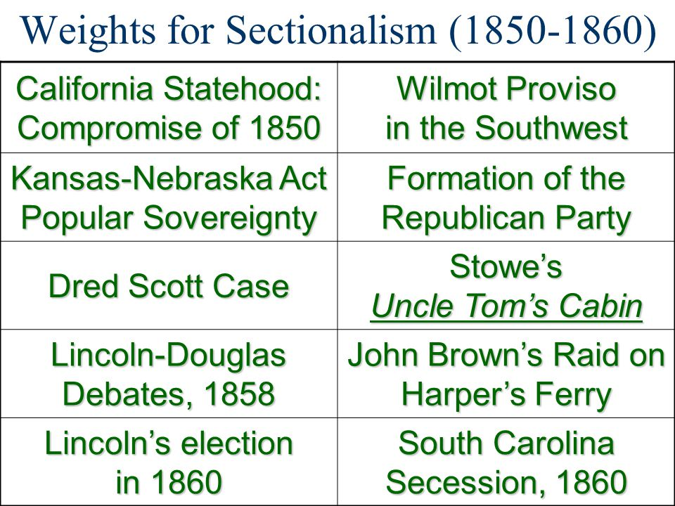 Weights for Sectionalism (1850-1860)