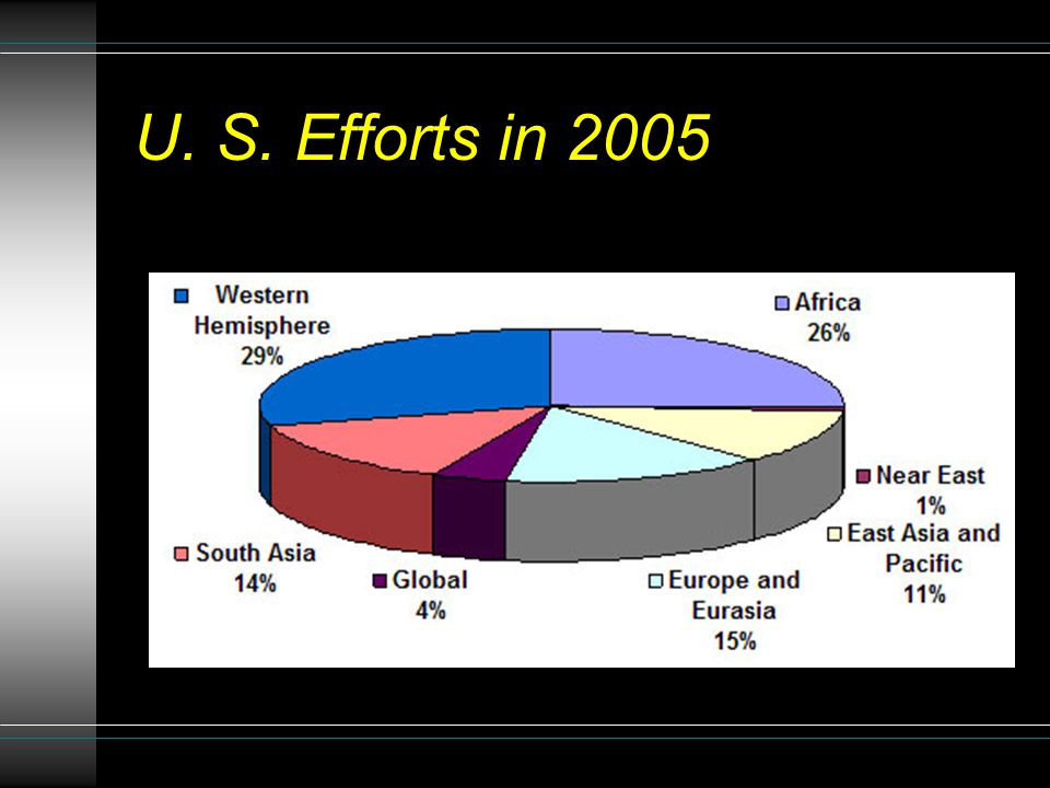 U. S. Efforts in 2005
