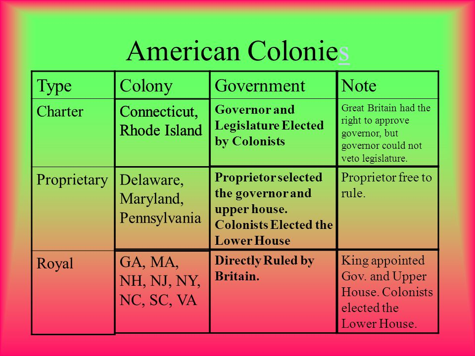 American Colonies Type Colony Government Note Charter Proprietary