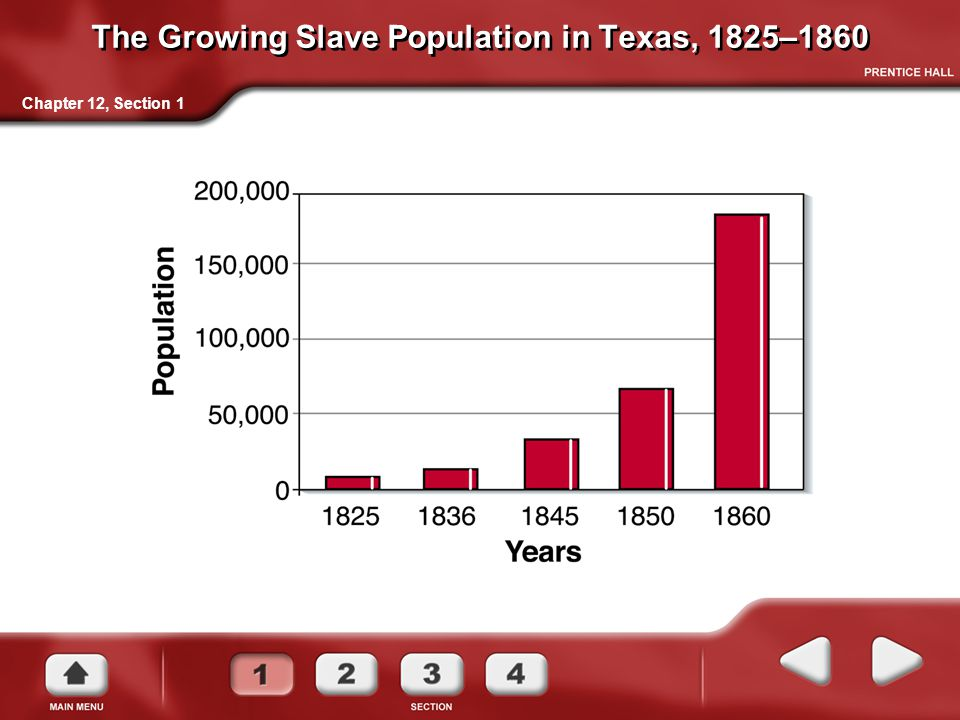 The Growing Slave Population in Texas, 1825–1860