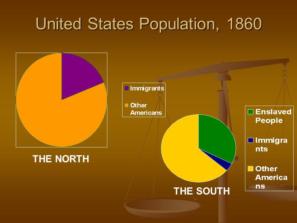 United States Population, 1860
